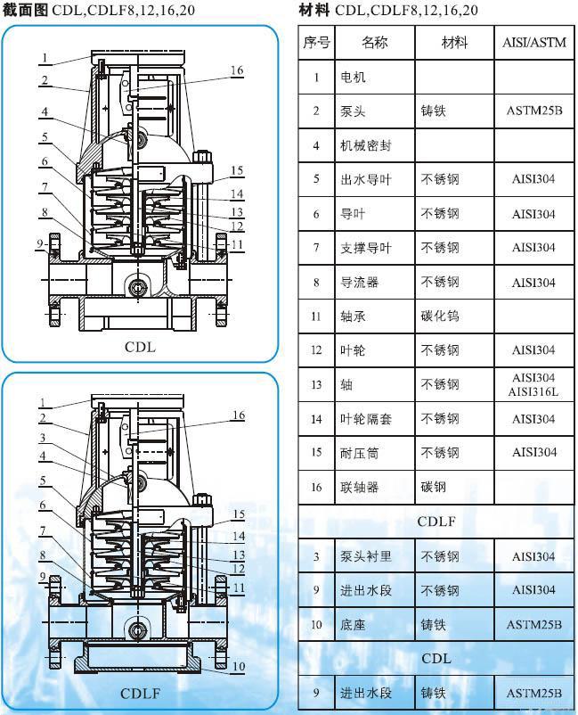 cdlf系列轻型不锈钢多级管道泵(结构图)