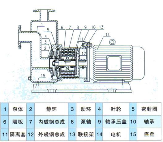 zcq型磁力自吸泵-自吸泵-上海汉沧泵业有限公司