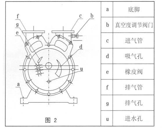 sz水环真空泵(结构图)