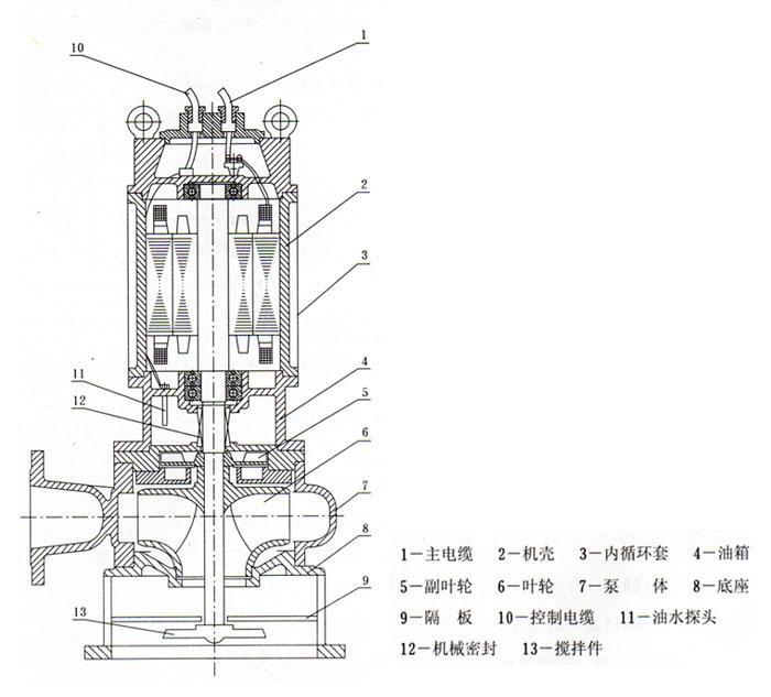 jywq自动搅匀排污泵-排污泵-上海汉沧泵业有限公司